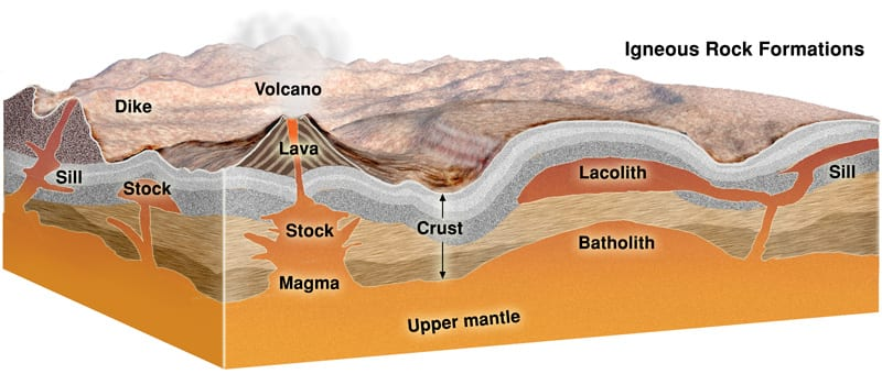 Section of igneous terrain identifying major features