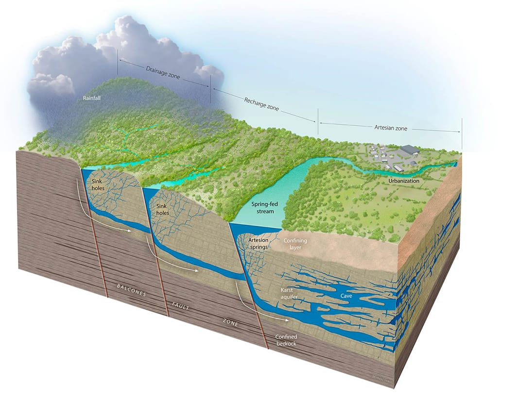 Illustration of geology and hydrology